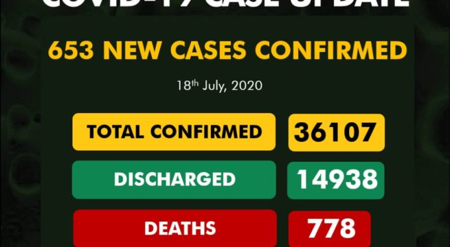 COVID-19 Update: Nigeria Reports 653 New COVID-19 Cases, Brings Confirmed Cases to 36,107