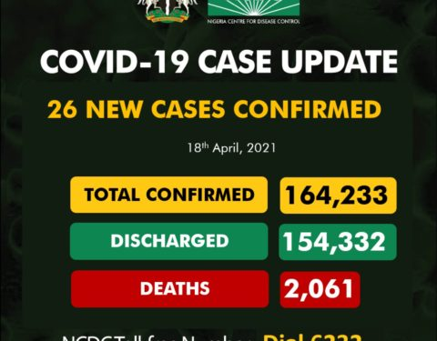 No COVID-19 death recorded in Nine Days - NCDC